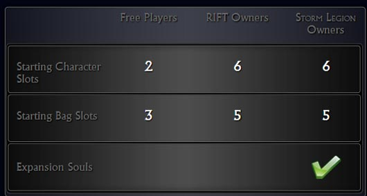 Rift free to play and subscriber comparison